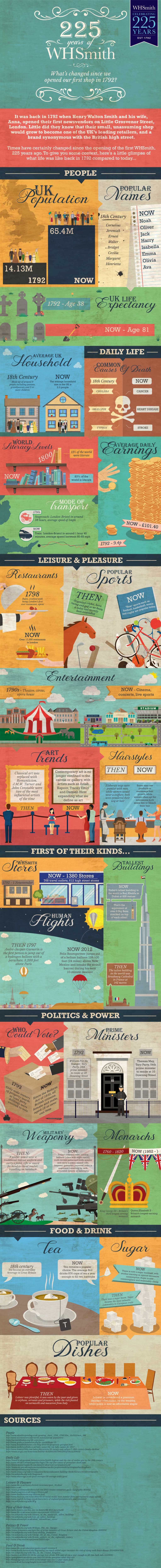WH Smith Then & Now Infographic